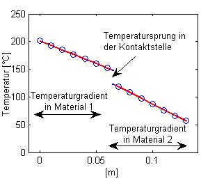 thermal contact conductivity diagram